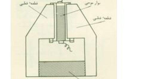 آشنایی با ساختمان انواع میکروفن|5 صفحه به همراه عکس و جزئیات