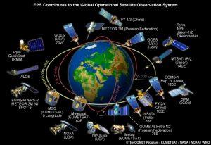 انواع ماهواره های جهان ازنظرنوع کاربرد